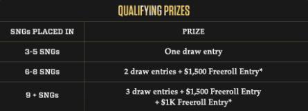 Bodog King of the felt prizes