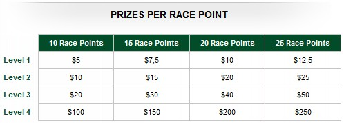 Redkings Point Per Day Prizes