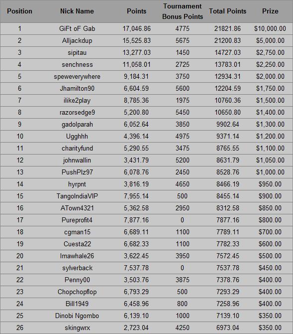 Americas Cardroom December Race Standings