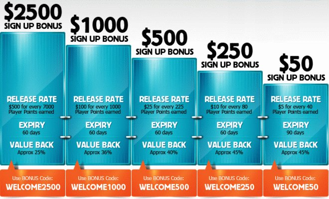 Betfair bonus code chart.