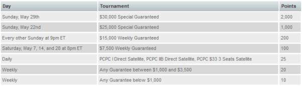 DoylesRoom $65K Race to the Top Tournaments