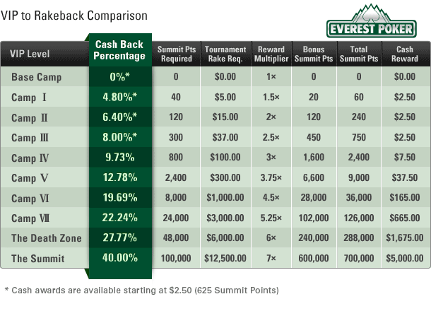 Everest Poker rakeback percentage description of VIP program levels.