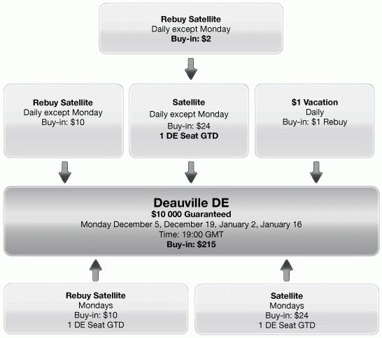 Everest Poker EPT Deauville Qualifying Schedule
