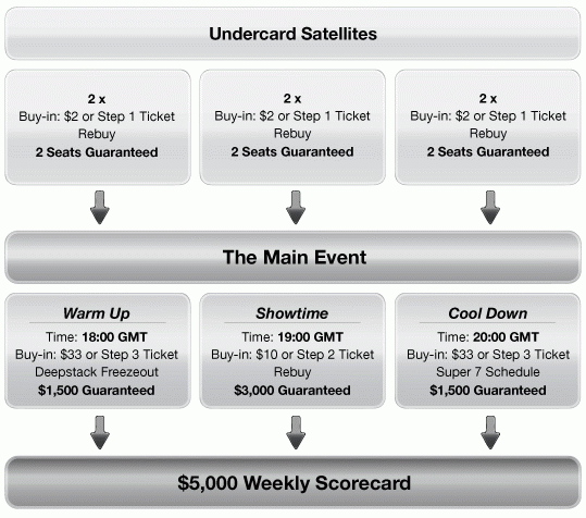 Everest Poker King of the Ring Qualifying Structure