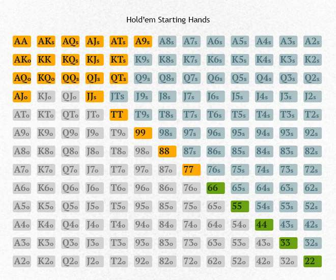 Texas Hold'em Starting Hands - The Top Ten