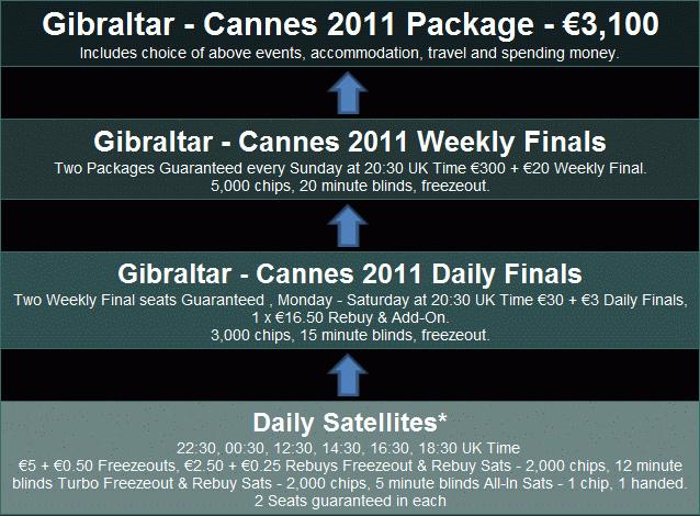 Ladbrokes Gibraltar-Cannes Qualifying Path