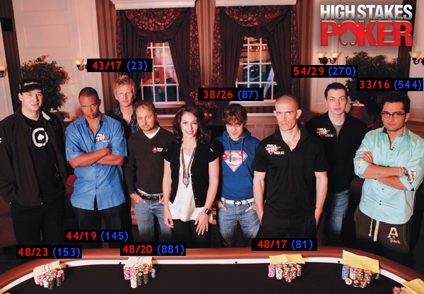 High Stakes Poker Stats
