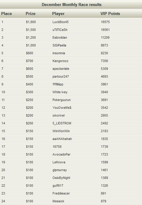 NoiQ Poker December Race Standings