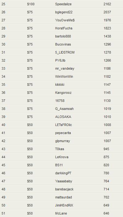 NoiQ Poker October Rake Race Standings