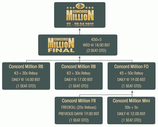 Paradise Poker Concord Million Satellite Path