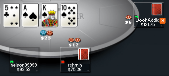 Party Poker How are the Games