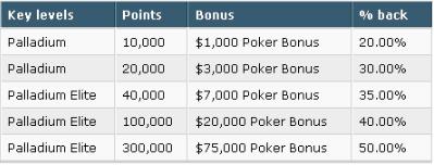 Party Poker Palladium Cash Bonuses