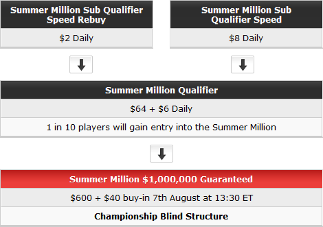 Party Poker Summer Million Path