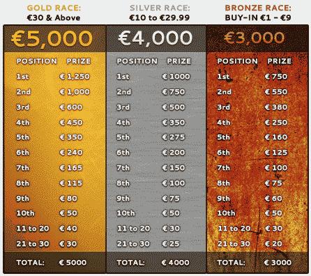 Poker Heaven SNG Races Prizes