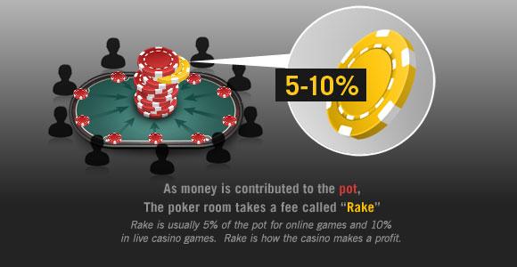 Illustration of Rake in Poker