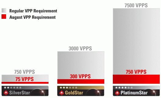PokerStars August VIP FPP Requirements