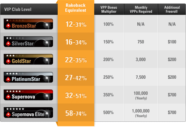 PokerStars Rakeback Rates