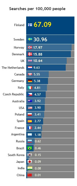 Rakeback Searches Per Capity by Nation