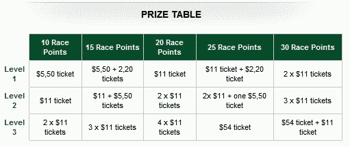 RedKings Point Per Day Race 17 Prizes