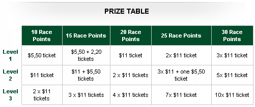 RedKings Point Per Day Race 21 Prizes