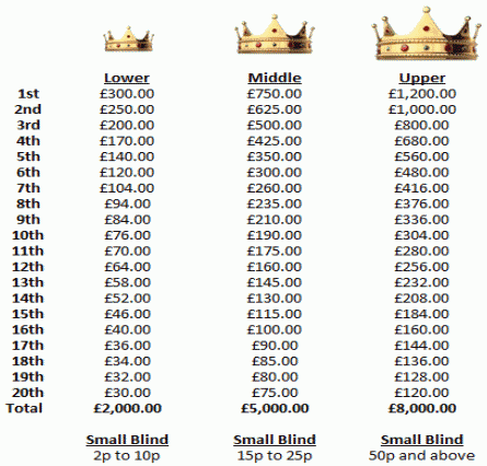 Sky Poker October Raked Hands Races Prizes
