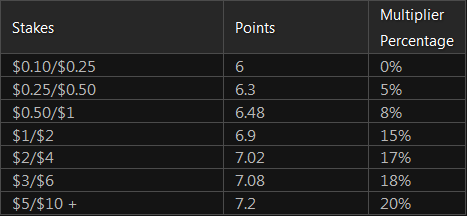 The Beast Points Multipliers