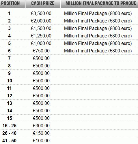 Unibet Poker Million Prizes