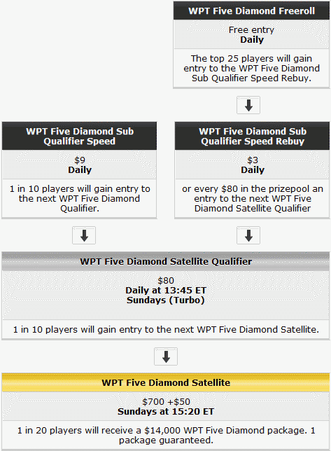 WPT Five Diamond Qualifying Schedule