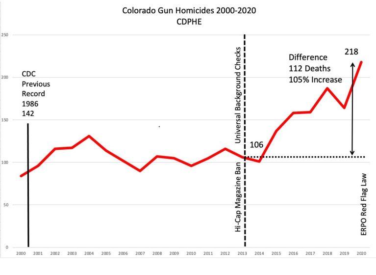 New Gun Control Bills In Colorado Make Five For 2021 Legislative Session