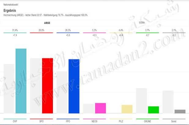 Austria-Wahl-2017-OVP