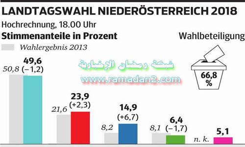 NO-Wahl-2018-index