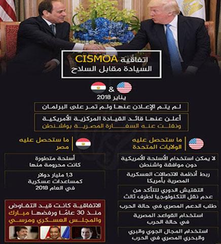 Sisi-Trump-vereinbarung