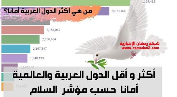 النمسا الثالث عالمياّ وقطر الأولى عربيا في مؤشر الدول الأكثر أمانا وسلاما في العالم
