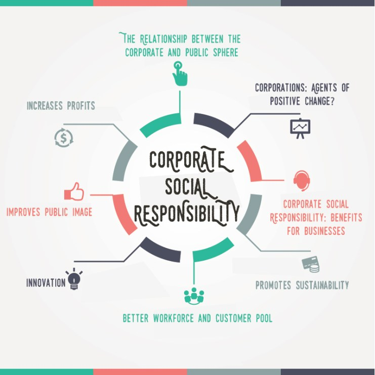 Importance-of-Corporate-Social-Responsibility