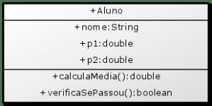 Classe em UML (Java)