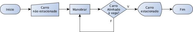 Algoritmo para Estacionar (corrigido)