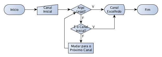 Resolução do Exercício 4 dos Algoritmos da Maria