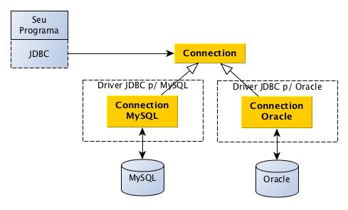 Programa fazendo uso indireto de um driver, por meio do JDBC / Polimorfismo