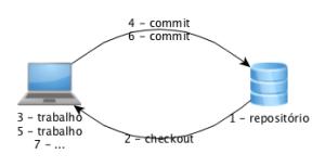 Fluxo de Trabalho usando uma Ferramenta de Controle de Versões