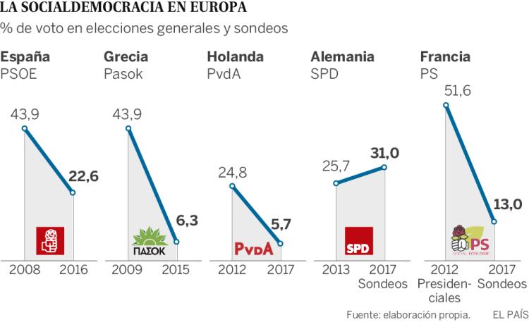 Socialdemocracia vs Populismo