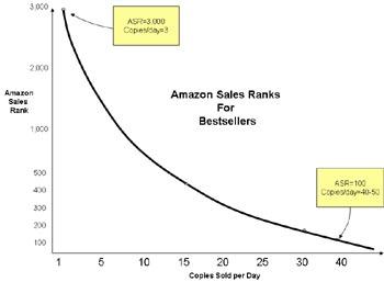 Sales Rank