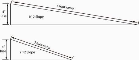 Build Diy Handicap Ramp Slope Ada Plans Wooden