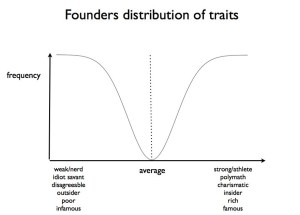 distribution of traits founders - zero to one