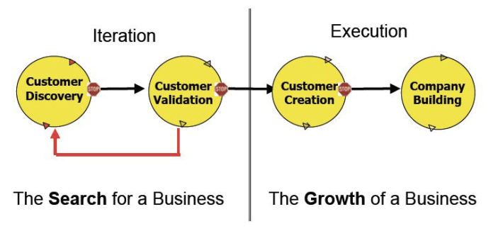 Product lifecycle customer validation
