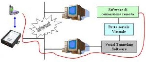 connessione remota - Randieri
