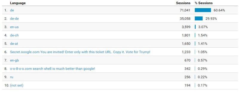 motherboard.vice.com in Google Analytics blockieren