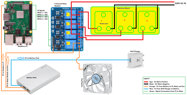 raspberry pi automatic watering system block diagram