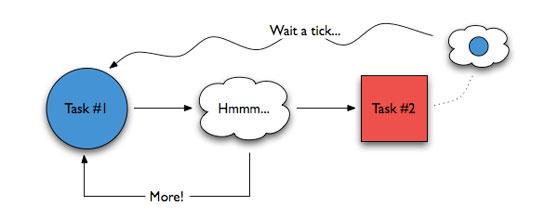 Deconstructing Multitasking