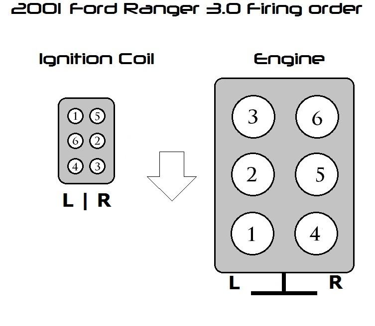 53604d1352530963 wierd firing order 01 ford ranger 3 0v6 8171314689_ea8164b035_b?resize=665%2C579&ssl=1 2000 ford ranger 3 0 wiring diagram wiring diagram  at n-0.co