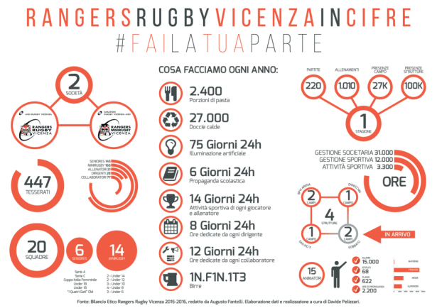 Rangers Rugby Vicenza In Numeri